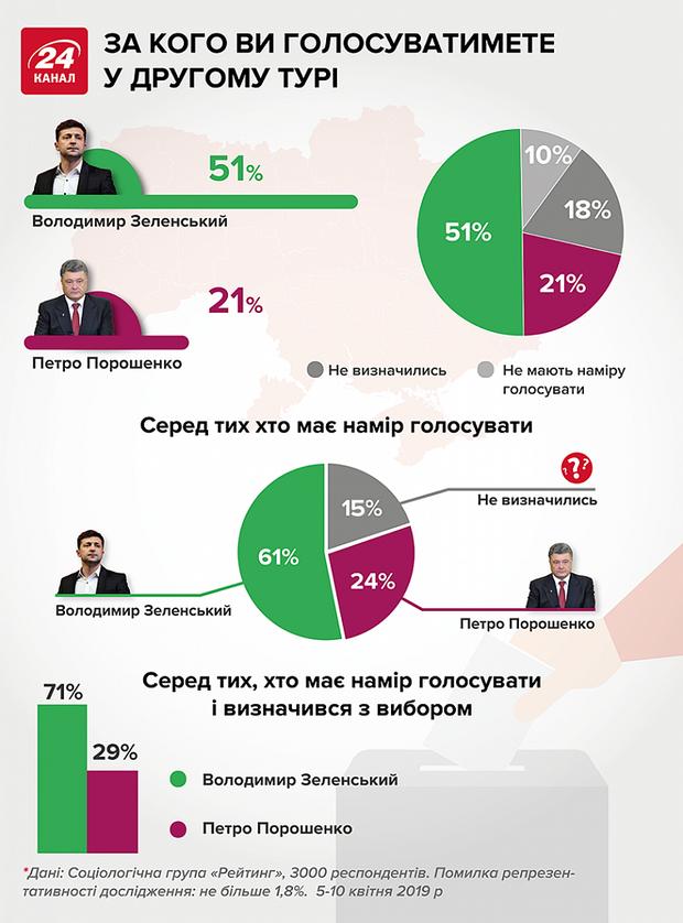 другий тур вибори президент України голосування статистика Зеленський Порошенко