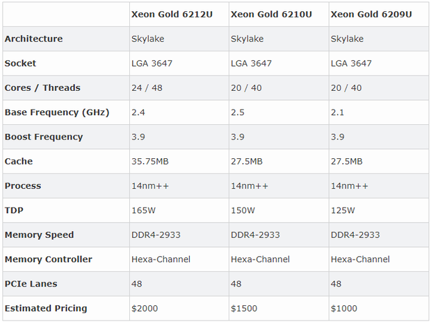 Intel Xeon Gold U