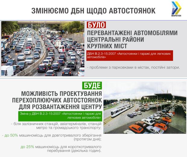 ДБН будівництво автостоянки