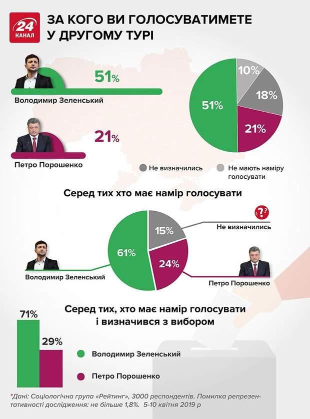 вибори зеенський порошенко