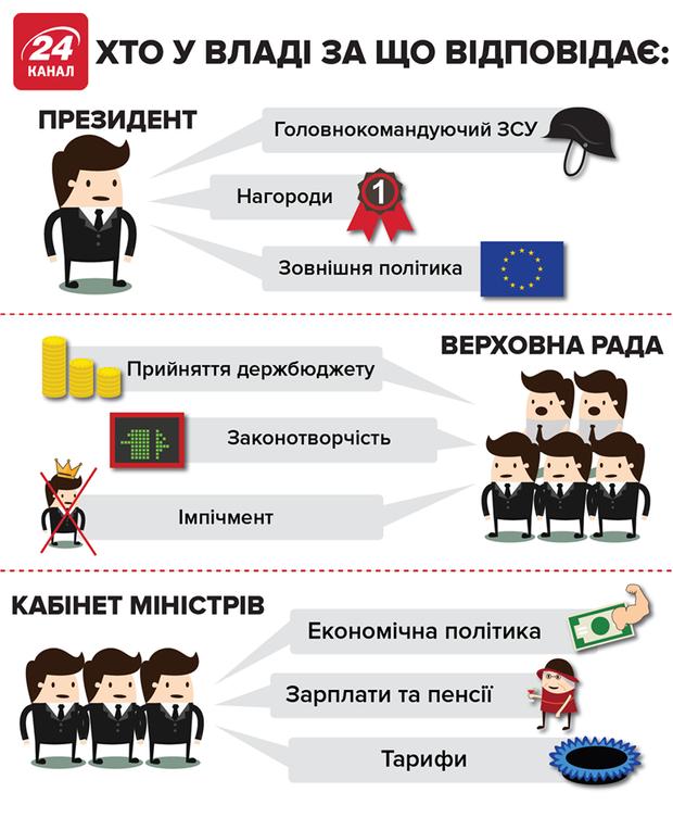 парламент і президент