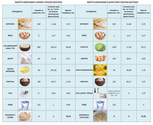 ціни продукти Україна подорожчання інфляція вареники