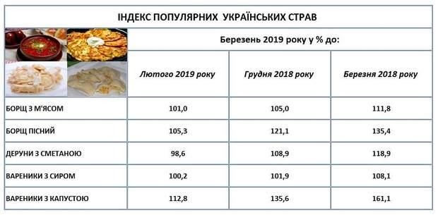 подорожчання ціни українські традиційні страви продукти овочі