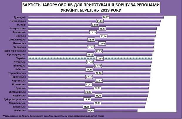 ціни овочі Україна подорожчання березень 2019