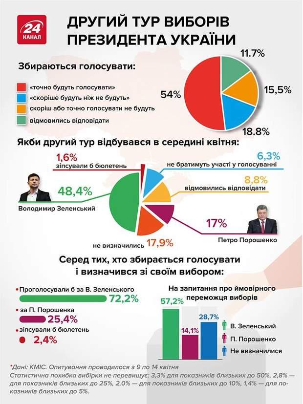 другий тур вибори порошенко зеленський