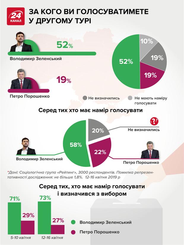 вибори президента рейтинг другий тур Зеленський Порошенко