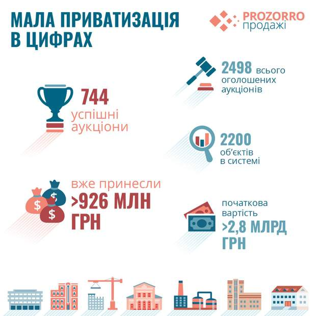Мала приватизація в цифрах