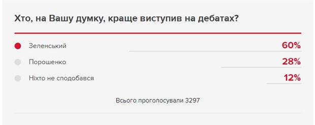 Дебати, Порошенко, Зеленський, Олімпійський, вибори, українці