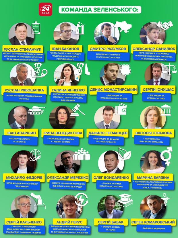 Хто у команді Зеленського – інфографіка