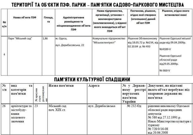 Літній театр Одеса скандал мінкульт