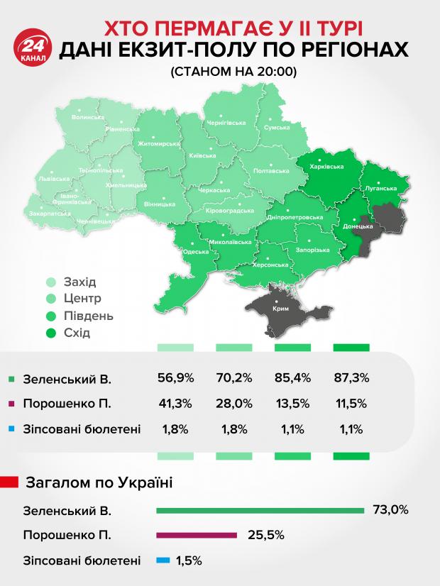 національний екзит-пол президентські вибори україни порошенко зеленський