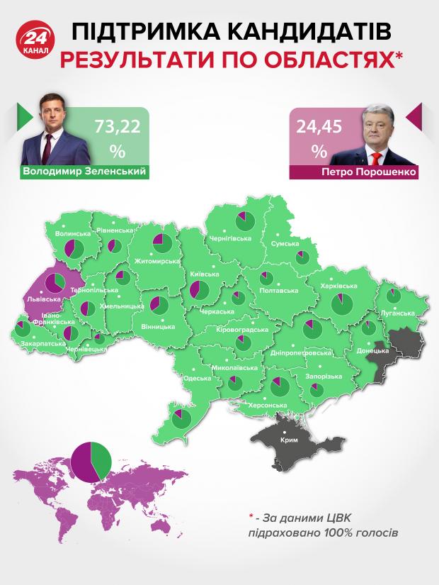 президентські вибори зеленський порошенко результати голосування