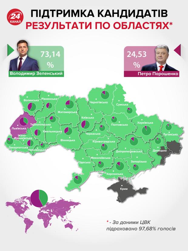 вибори президента, результати, зеленський, порошенко,
