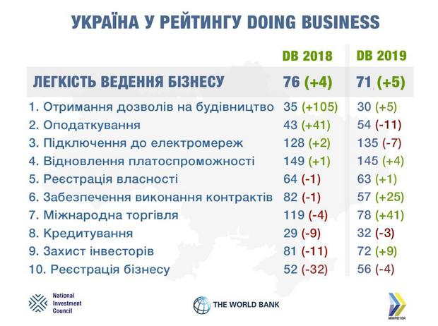 Україна в рейтингу Doing Business