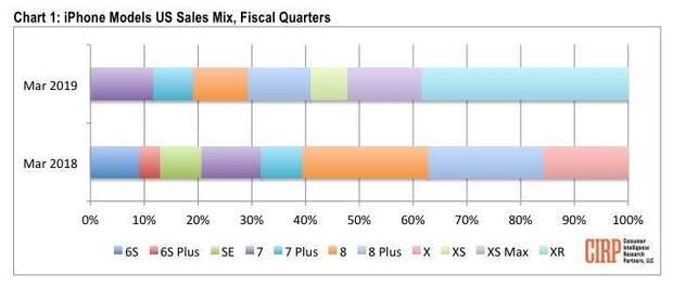 Статистика продажів iPhone в США