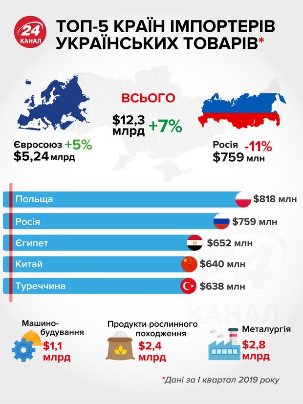 експорт імпорт єгипет  китай туреччина росія польща євросоюз україна