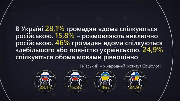 Якою мовою говорять в Україні