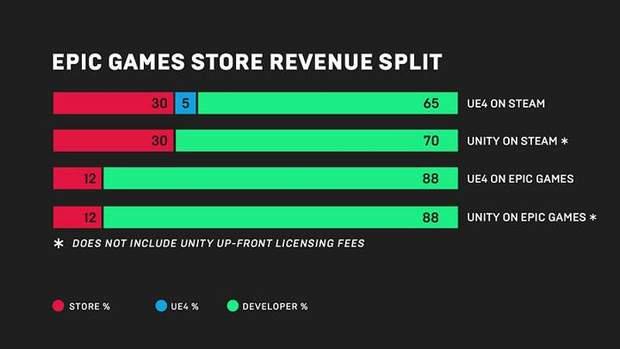 Розподіл виручки в Epic Games Store та Steam