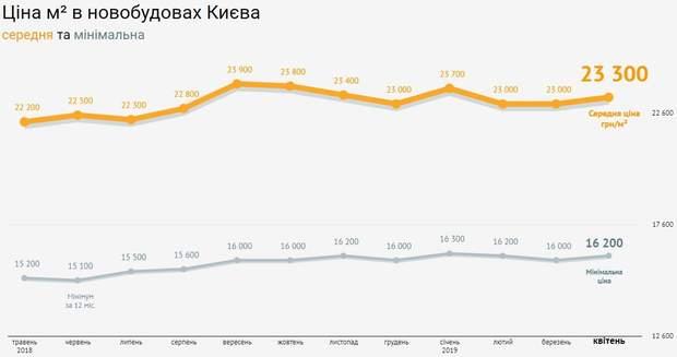 ціни на квартири новобудови Київ