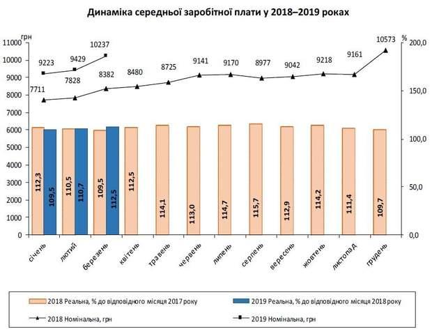 середня зарплата Україна березень 2019 рік
