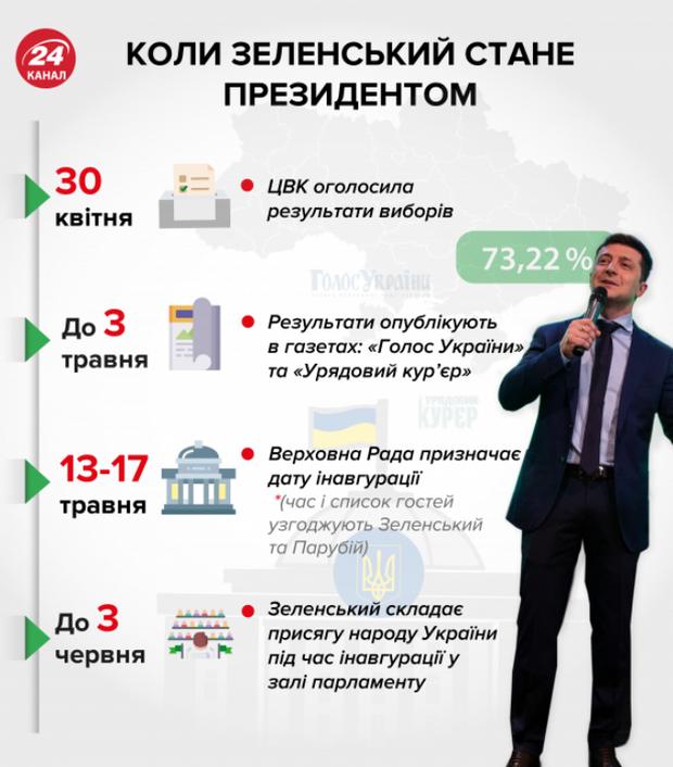 володимир зеленський президентські вибори результати інавгурація
