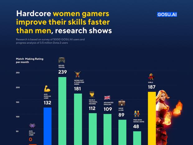 Статистика успішності чоловіків та жінок у  онлайн-іграх