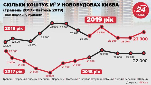 ціни на нерухомість ціни на квартири первинний ринок нерухомості Києва