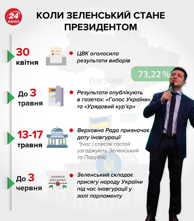 Коли Зеленський стане президентом: інфографіка 24 каналу