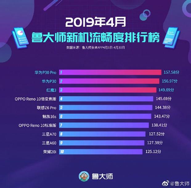 рейтинг смартфонів із найкомфортнішим інтерфейсом