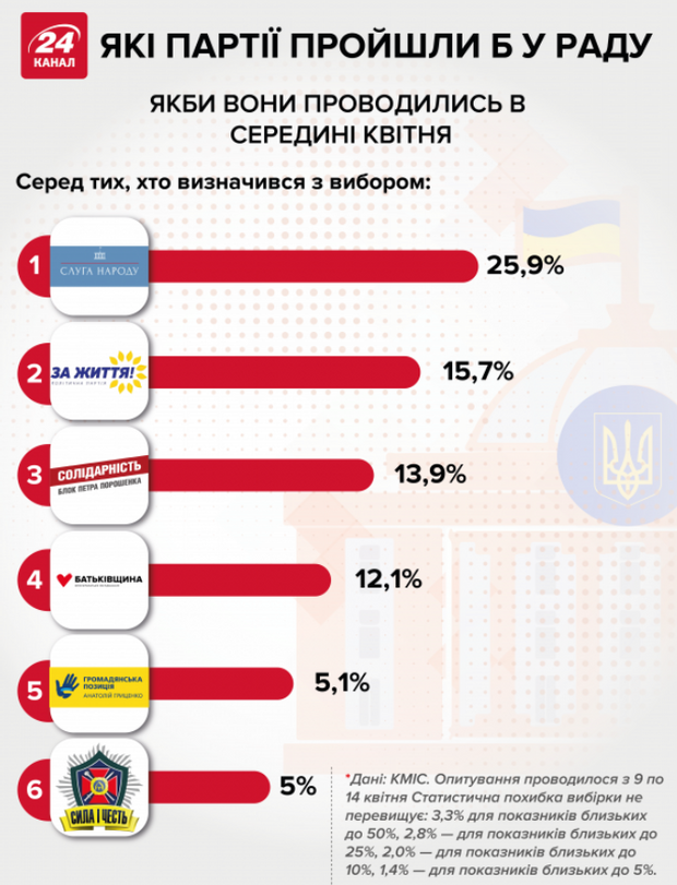 парламентські вибори партії верховна рада рейтинг
