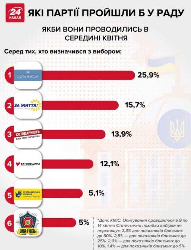 парламентські вибори 2019 Верховна Рада які партії пройдуть