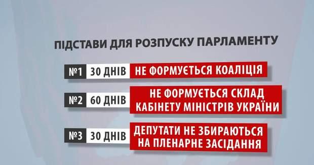 підстави розпуск парламент Верховна Рада
