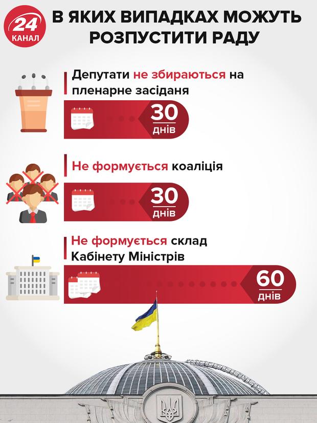 розпуск парламенту достроковий розпуск Верховної Ради підстави інфографіка