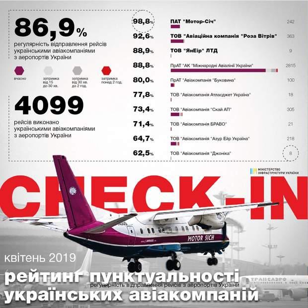 Рейтинг пунктуальності українських авіакомпаній