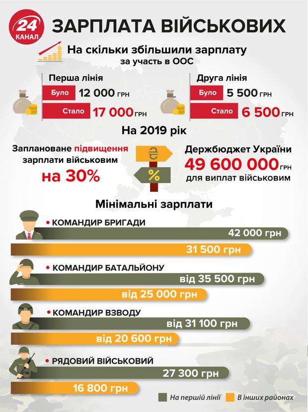 зарплати військових