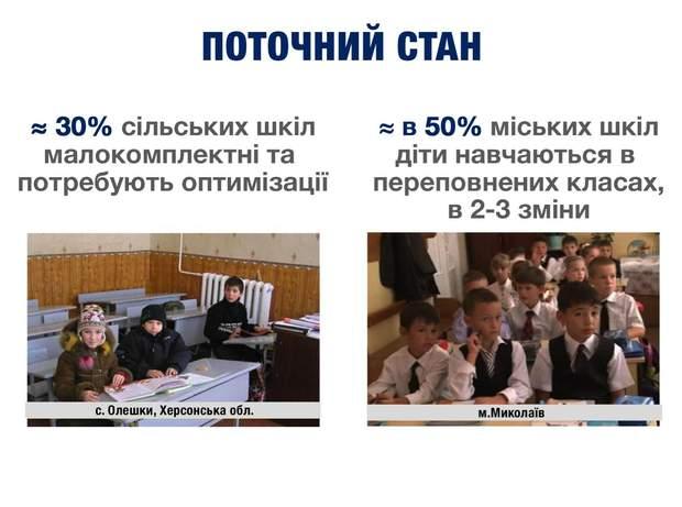 Школи України
