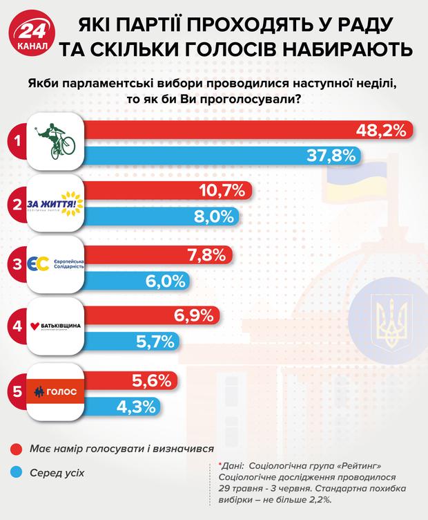 шанси партій пройти до Верховної Ради