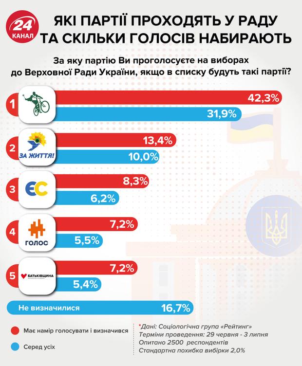 нові рейтинги партій, хто проходить в парламент