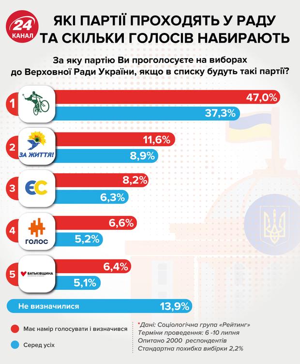 парламентські вибори рейтинг партій
