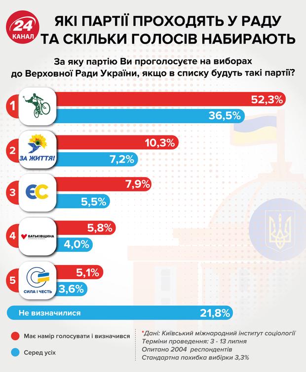 рейтинг парламентські вибори партії