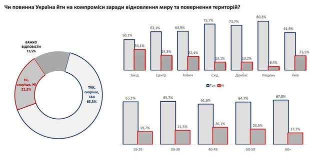опитування інфографіка Донбас війна