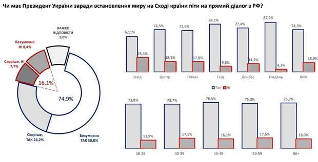 інфографіка опитування Зеленський Путін Донбас