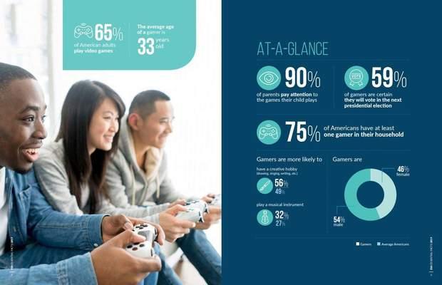 Більшість батьків обмежують своїх дітей у відеоіграх
