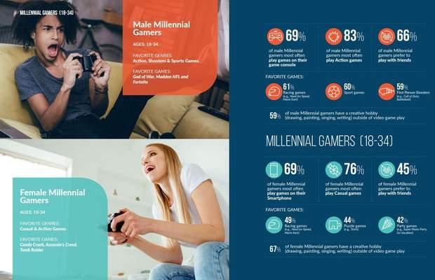 46% геймерів це жінки