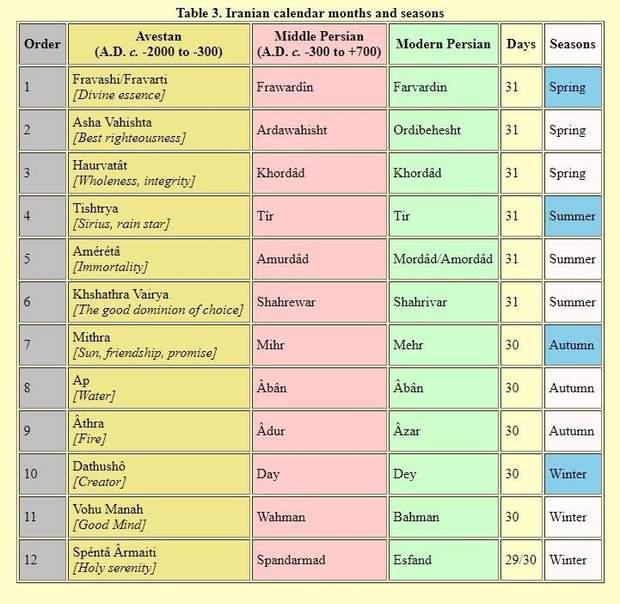Календар, Омар Хайям, Google, дудл, історія, наука, культура, математика, техно