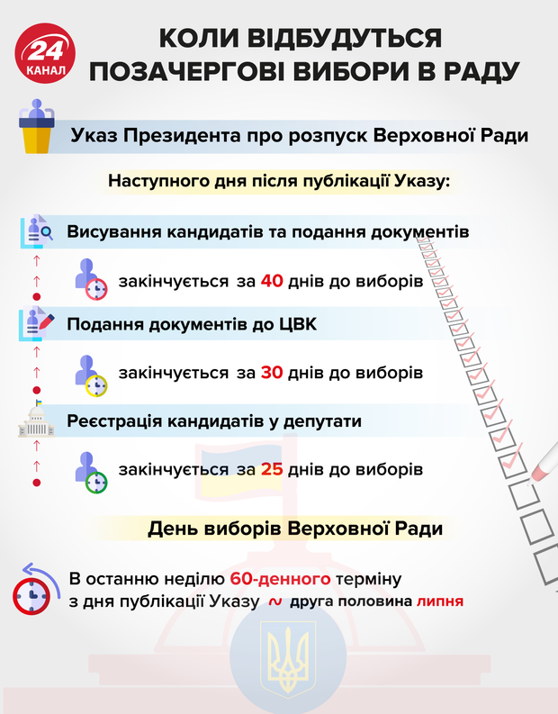 парламентські вибори 2019 Верховна Рада коли вибори інфографіка