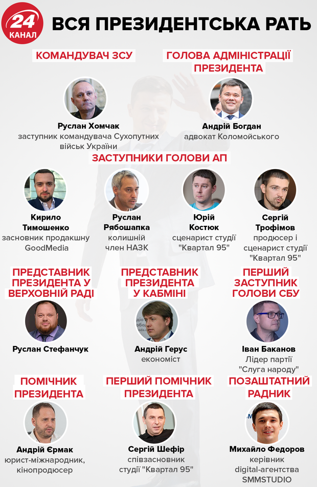 Андрій Богдан Зеленський