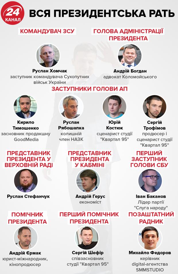 Кого Владимир Зеленский назначил на все ключевые должности – инфографика