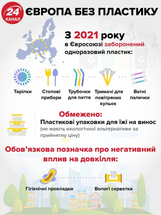 Європа відмовилась від пластику