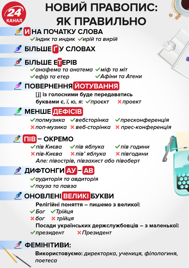 Новий правопис – інфографіка, що змінилось